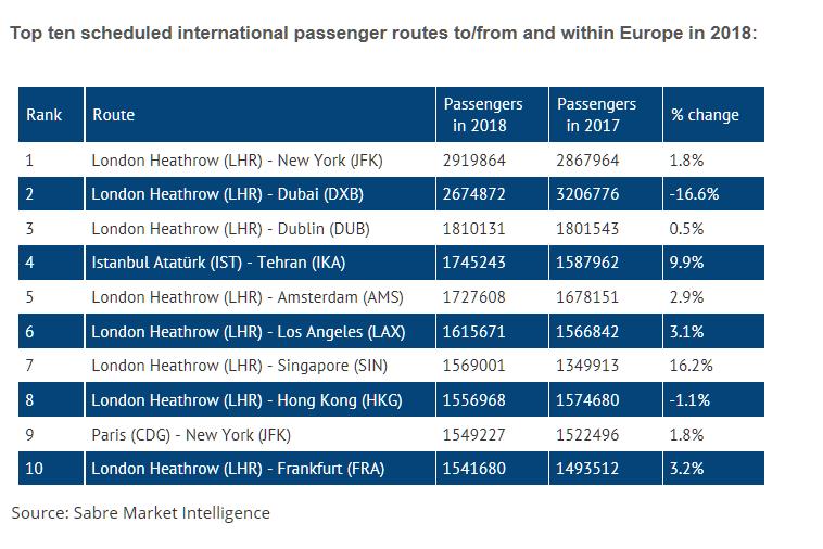 欧洲2018国际航线客流TOP10