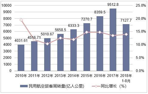 2018民航客运周转量.jpg
