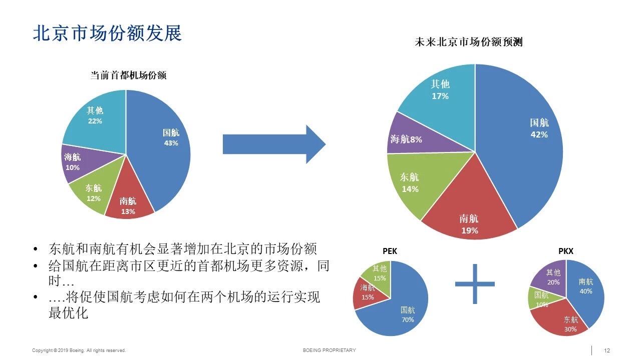 未来北京市场份额预测