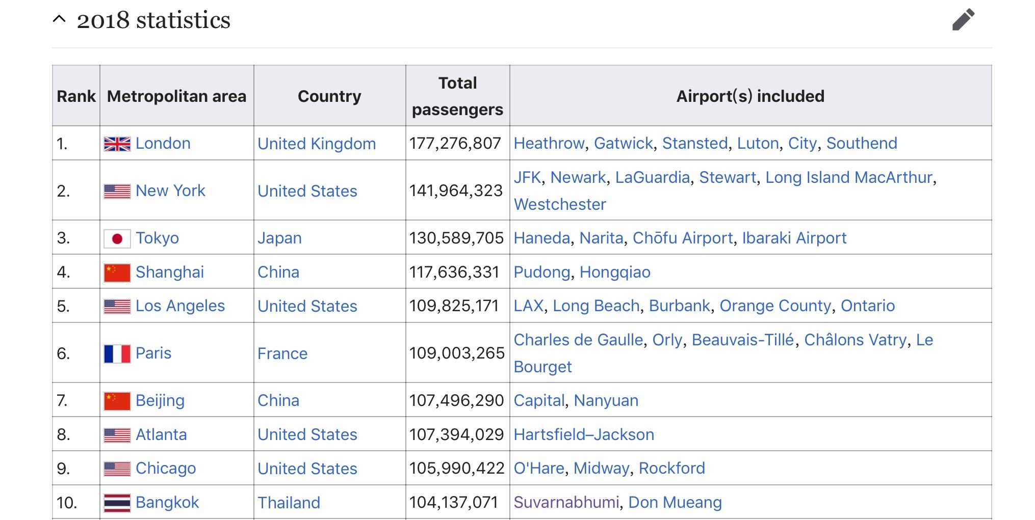 2018全球航空枢纽城市TOP10