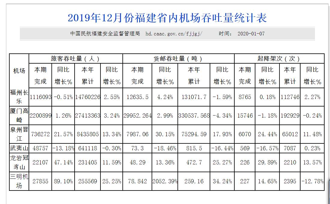 福建主要机场19年12月及全年统计