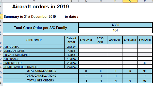 a330neo-orders-2019.png