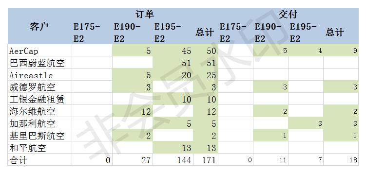 E190-E2订单数.png