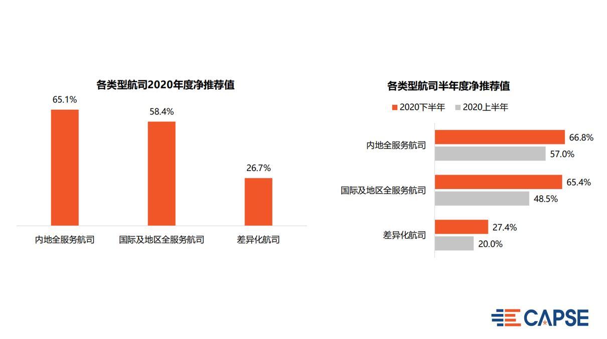 1、各类型航司2020年度净推荐值&各类型航司半年度净推荐值.jpg