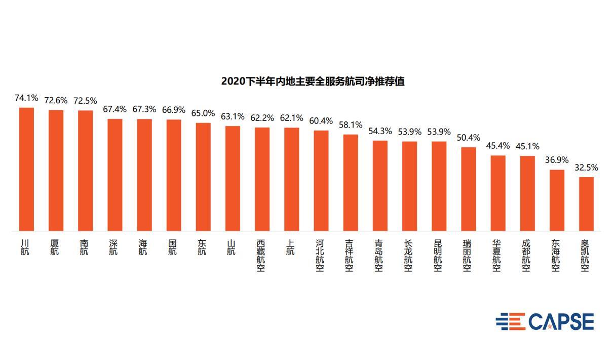 3、2020下半年内地主要全服务航司净推荐值.jpg