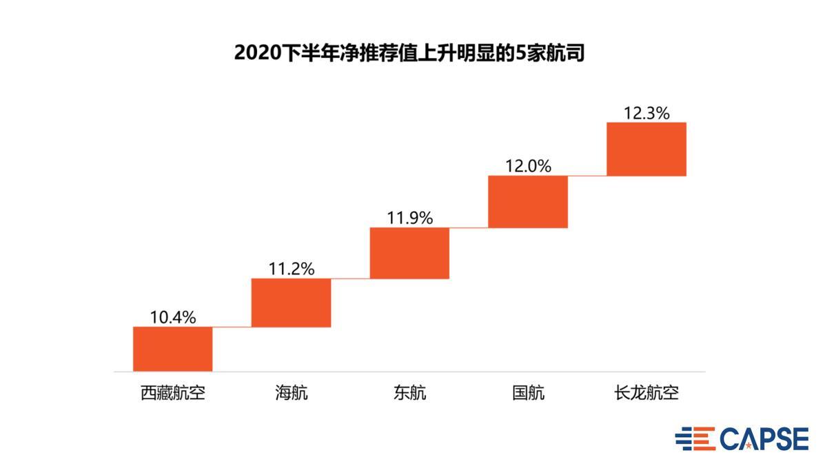 5、2020下半年净推荐值上升明显的5家航司.jpg