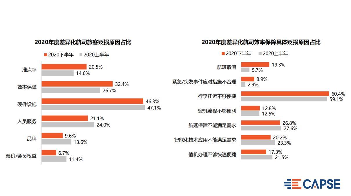 9、2020年度差异化航司旅客贬损原因占比.jpg